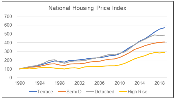 Malaysian National Housing Price Index by types of properties