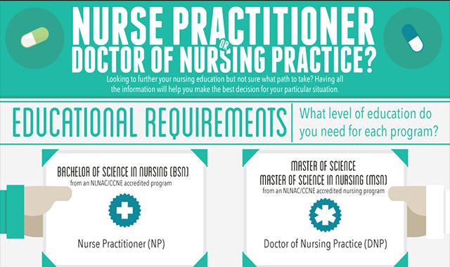 Nurse Practitioner or Doctor of Nursing Practice? #infographic