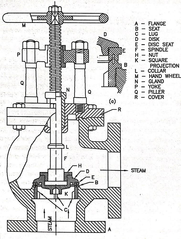 Boiler Mountings Steam Stop valve