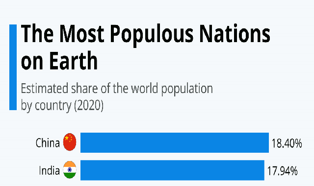 The Most Populous Nations on Earth #infographic