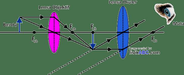 rumus perbesaran anguler (sudut) dan panjang mikroskop untuk pengamatan mata tidak berakomodasi