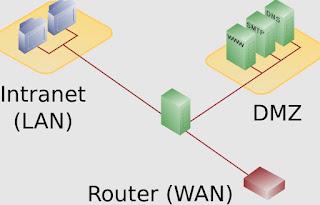 Network DMZ