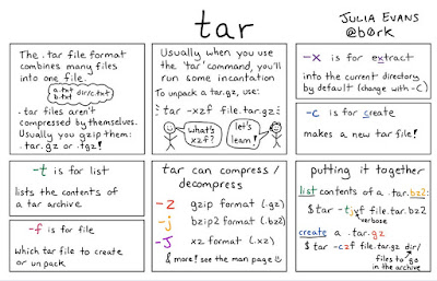10 Examples of  tar command in UNIX and Linux