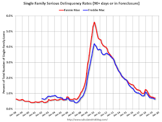 Fannie Mae: Mortgage Serious Delinquency Rate Unchanged in June