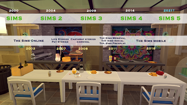The Sims timeline