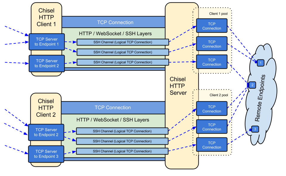 chisel - A fast TCP tunnel over HTTP
