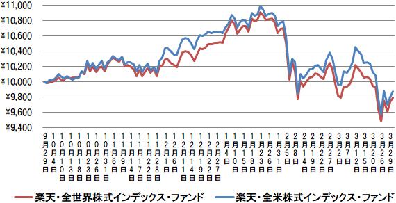 楽天・全世界株式と楽天・全米株式の運用成績比較