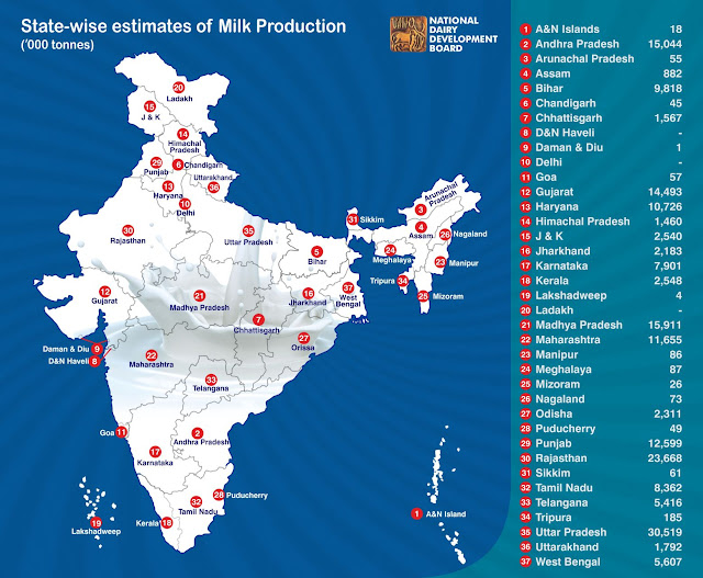 state wise estimates of milk productions