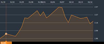 イタリア国債チャート
