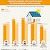 Twee derde Nederlanders overweegt energiebesparende maatregelen huis