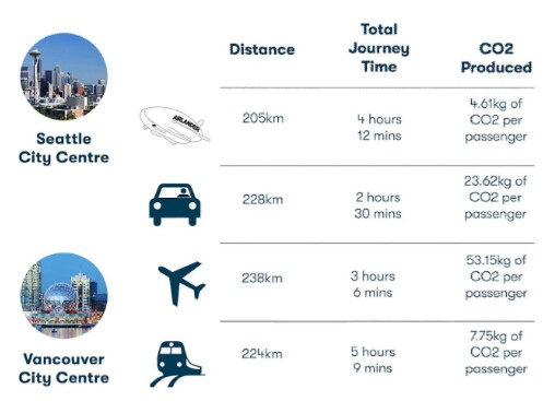 """Alt: = """"infographics of travel speeds of Airlander 10, the flying bum"""""""