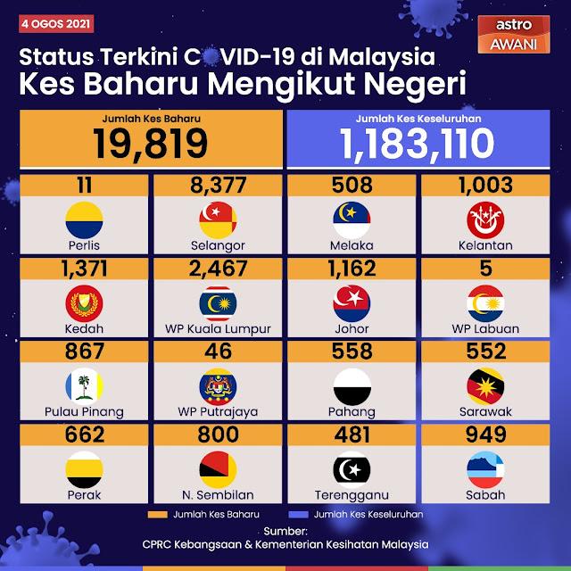 Negara mencatatkan kes harian tertinggi Covid-19 sekali lagi sebanyak 19,819