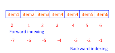 tuple indexing