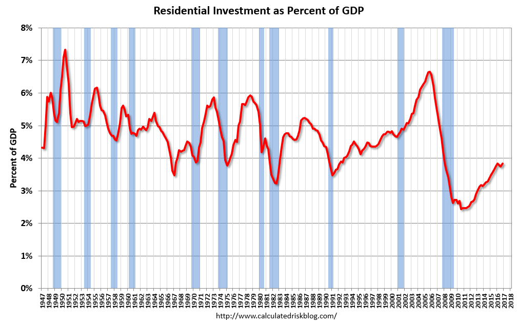 Residential investment as a percentage of gdp nzforex nz