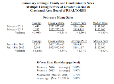 stats - February Home Sales Up 3% over Last Year