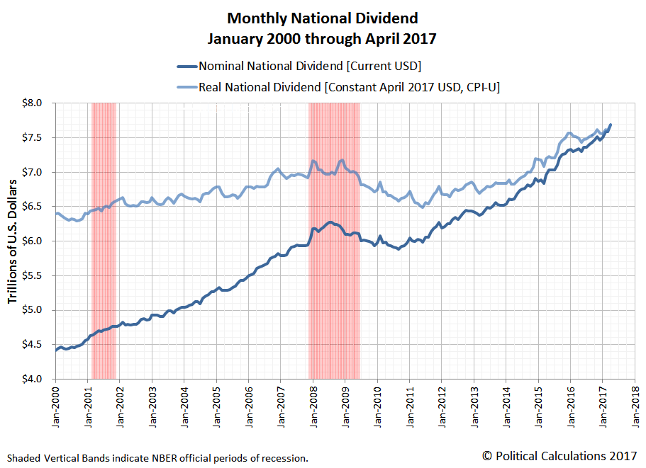 Monthly National Dividend, January 2000 through April 2017
