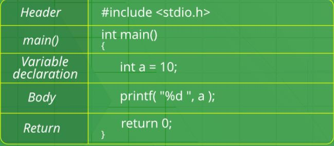basic of c language in hindi