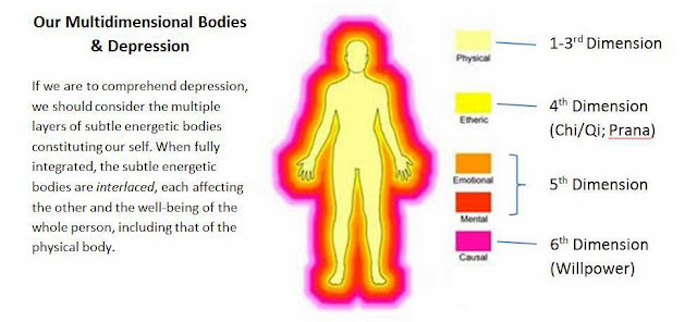 Image result for etheric bodies