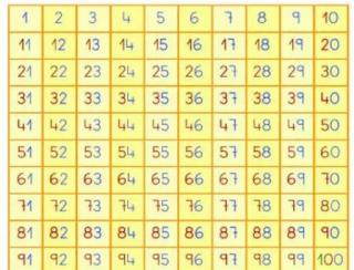 https://www.orientacionandujar.es/2017/01/21/metodo-abn-tabla-del-100-recursosep/la-tabla-del-100/