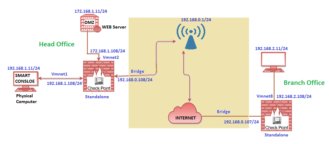 CheckPoint Firewall R80 Lab Topology