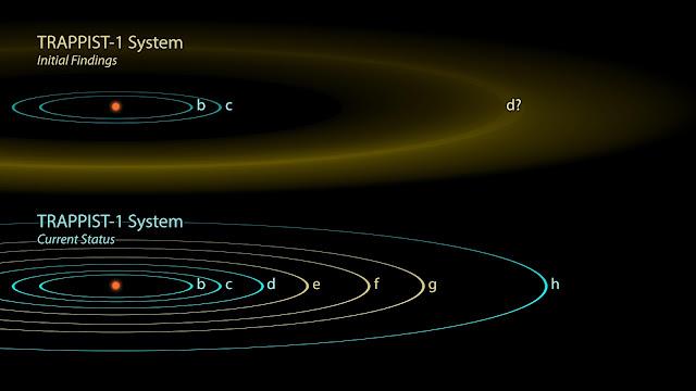 Nửa hình trên là kết quả được công bố vào năm 2016, khi mới phát hiện được ba hành tinh của hệ này. Nửa hình dưới là kết quả đầy đủ theo công bố mới nhất với bảy hành tinh quay quanh sao lùn TRAPPIST-1. Hình ảnh: NASA/JPL-Celtech.