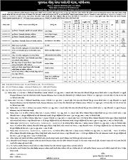 GSSSB Recruitment 2021 For 673 Posts