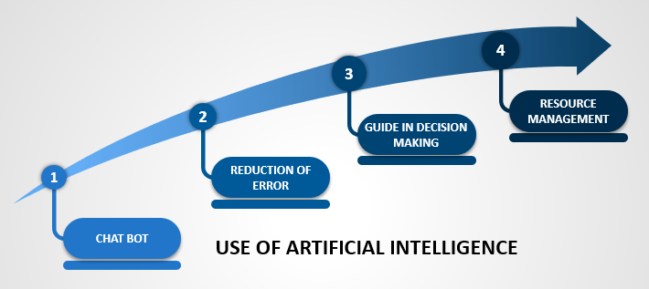 Use of Artificial Intelligence in Project Management