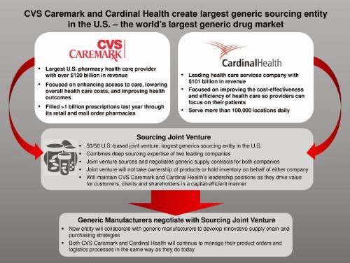 drug channels cardinal and cvs caremark form a generic power buyer