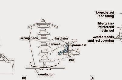 Insulators. ~ Electrical Engineering Pics