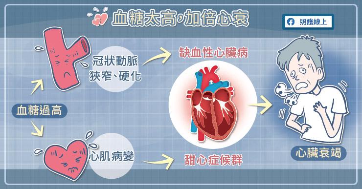 糖尿病與心臟衰竭間的關係非常緊密,糖尿病是造成冠狀動脈疾病、的重要因子