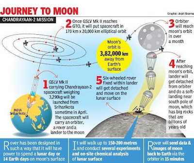 Chandrayaan-2: Schedule Map