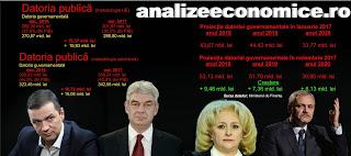 Într-un an cu creștere economică de 7%, România a reușit să-și crească serviciul datoriei guvernamentale din următorii trei ani cu 19%