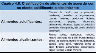 clasificación de los alimentos según su acidez