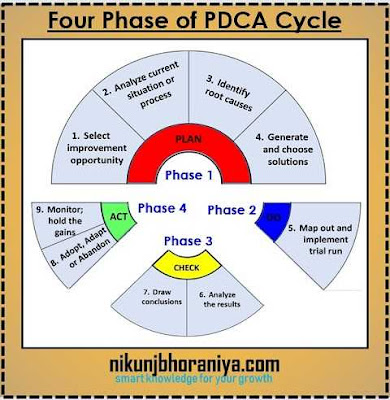 Four Phase of the PDCA Cycle