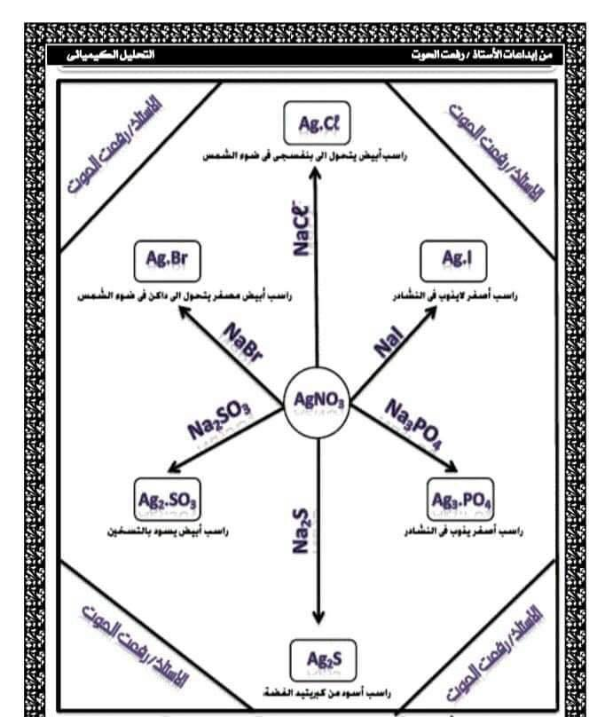 ملخص التحليل الكيميائي بالعامية - كيمياء تالتة ثانوي 15