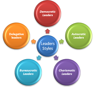 Three types of charismatic leadership