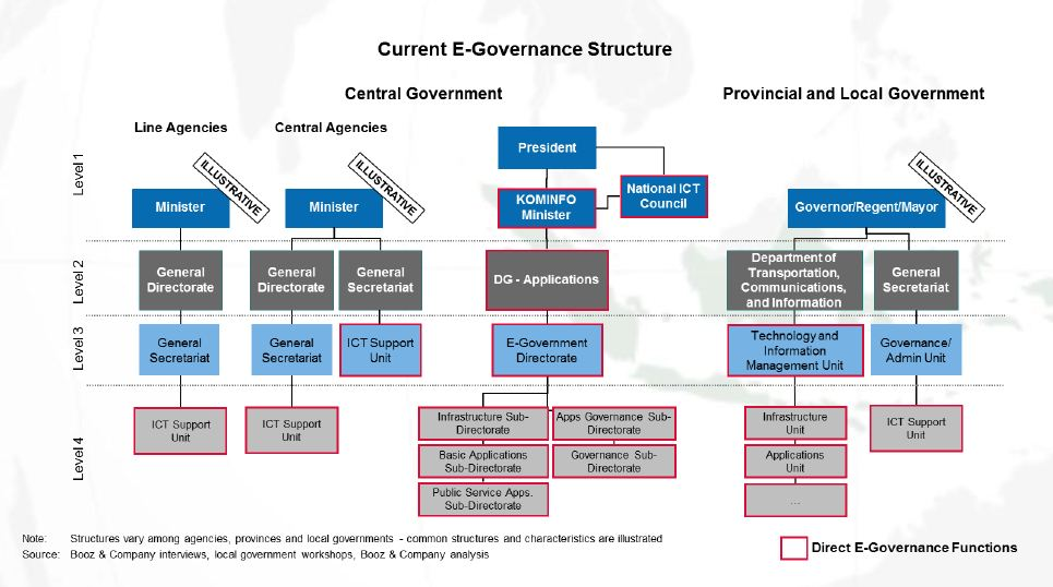 Analisis E Government Beserta Contoh Master Plan Tik The Aspiring