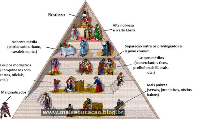 Características do feudalismo
