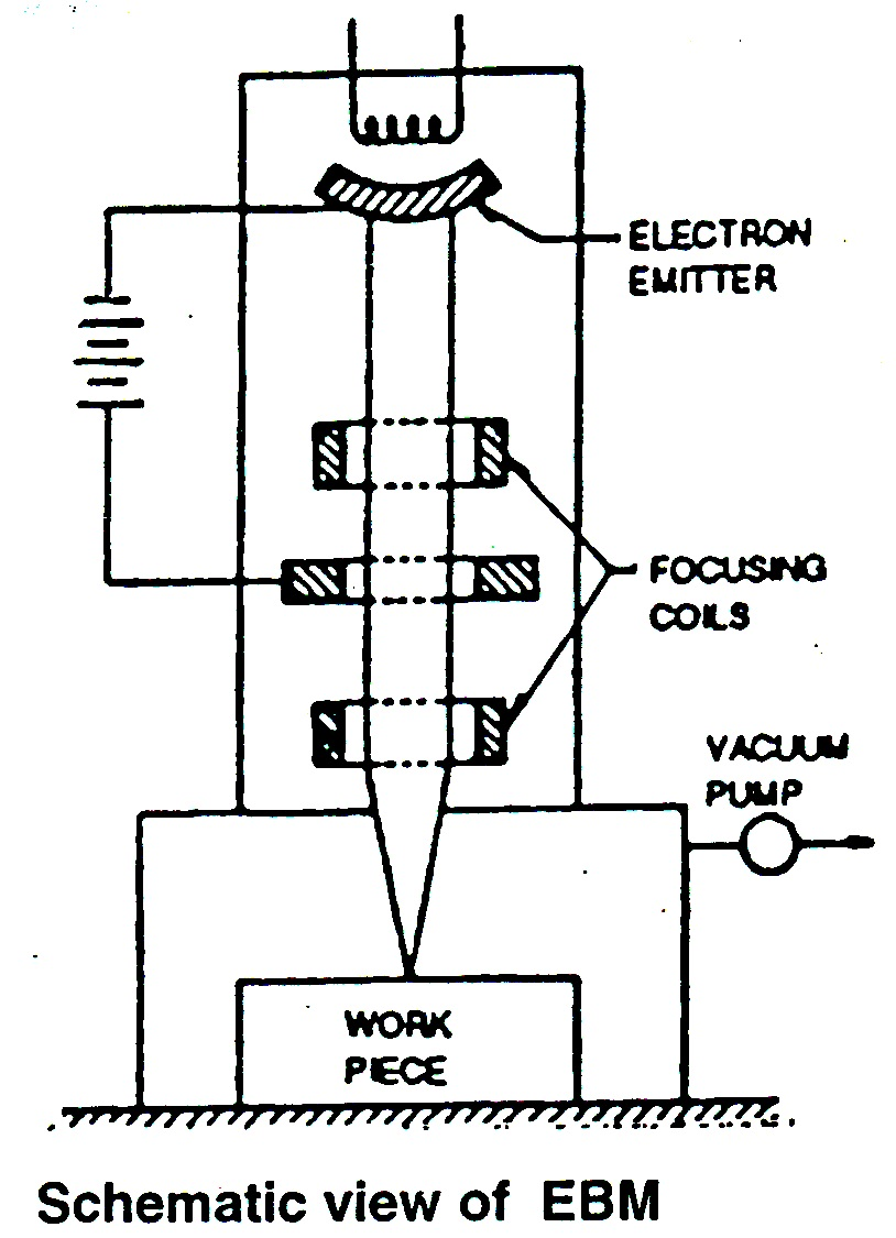 small resolution of electron beam machining