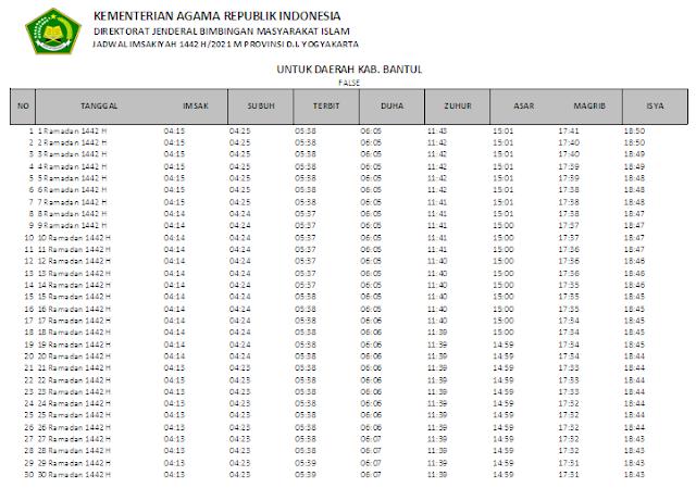 Jadwal Imsakiyah Ramadhan 1442 H Kabupaten Bantul, Provinsi D.I. Yogyakarta