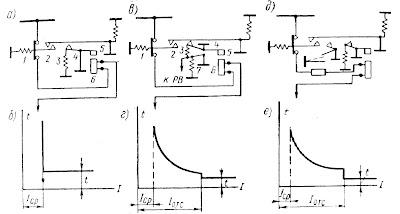 Упрощенные принципиальные схемы АВВ и их ампер-секундные характеристики
