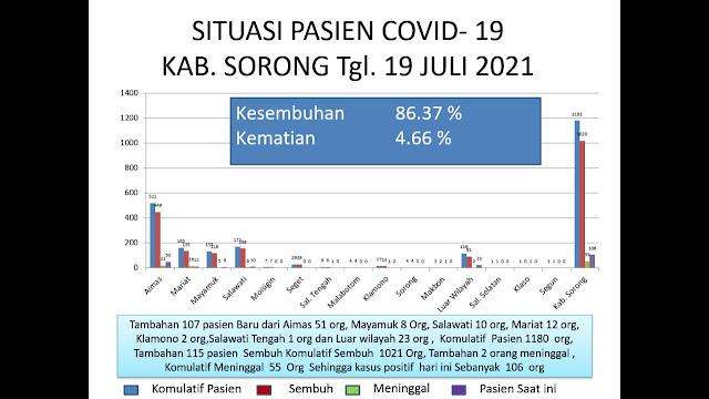 Agustinus Wabia Sebut Tambahan 107 Pasien Baru COVID-19 di Kabupaten Sorong