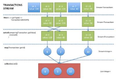 BufferedReader.lines() + Stream Examples in Java 8