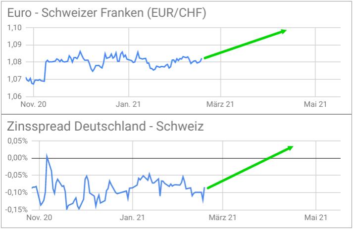 Liniencharts Vergleich EUR/CHF-Kurs zu Zinsspread Deutschland-Schweiz
