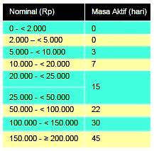 Cara Transfer Pulsa: Cara Transfer Pulsa IM3 Indosat Mudah & Cepat