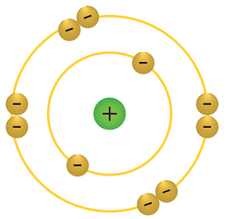 Gambar konfigurasi elektron untuk atom netral 10Ne