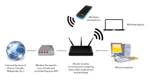 Modem Vs Routers Difference Explained in Telugu