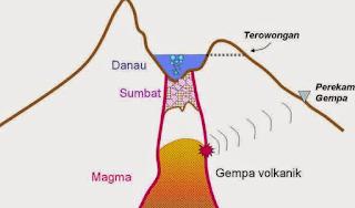Proses Terjadinya Gempa Vulkanik