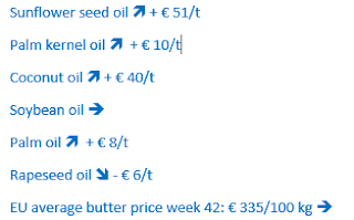 Sunflower seed oil increases with € 51/t. Palm kernel oil increases with € 10/t. Coconut oil increases with € 40/t. Soybean oil stays the same. Palm oil increases with € 8/t. Rapeseed oil decreases with € 6/t. EU average butter price week 42: € 335/100 kg is the same as last week.