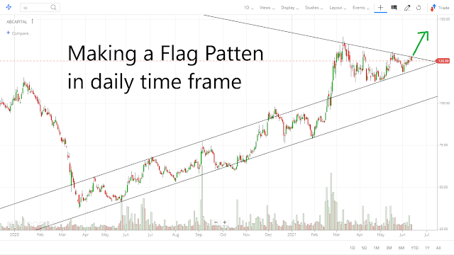 Flag Pattern daily chart time frame ABCAPITAL